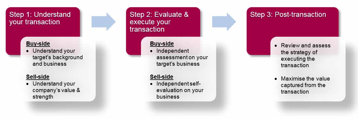 Transaction-Valuation-service-3-steps-(1).jpg
